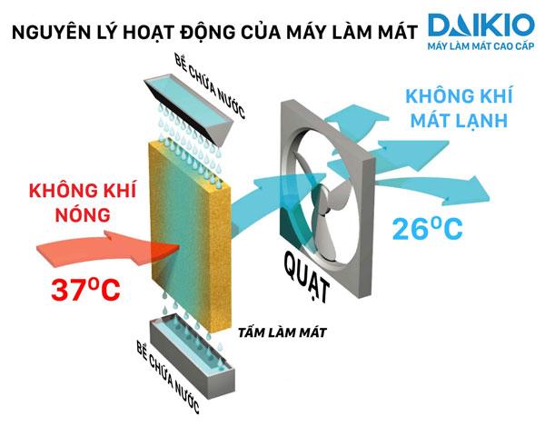 ngyên lý hoạt đông máy DAIKIO DK-5000C